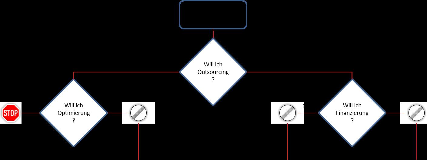 Entscheidungsdiagramm Flottenmanagement