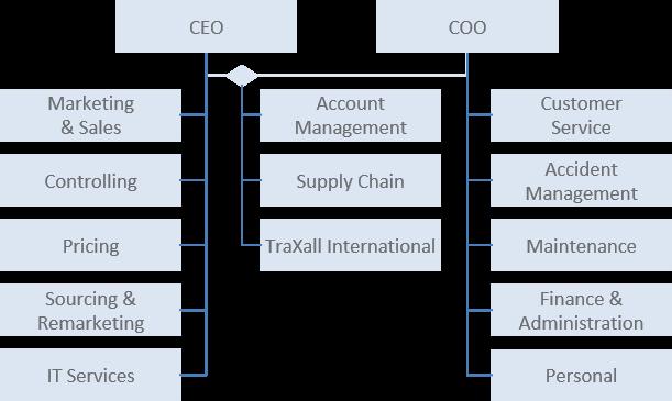 CarNet Organigramme